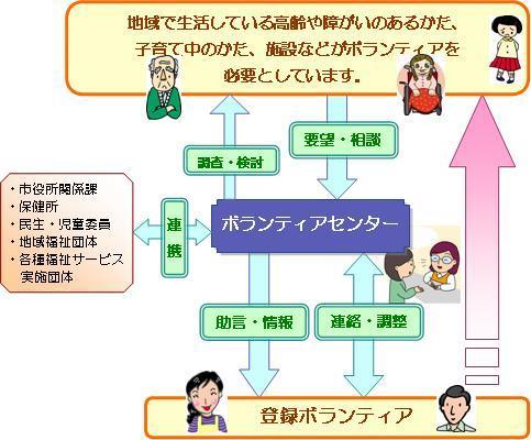 ボランティア調整の図